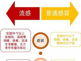 江苏疾控发布提醒:两种流感型别进入活跃期